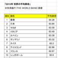 【試験に出る】世界の長寿国であるニッポン......それはいいとして、世界一寿命が短い国はどこか知っていますか?【統計データシリーズ】